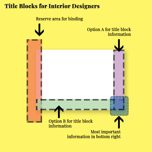 Anatomy of the components of a title block for interior designers